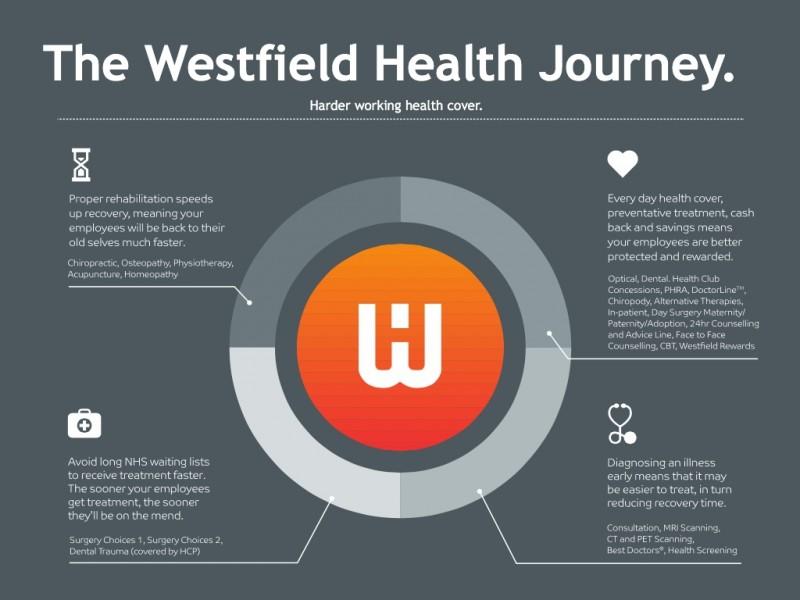 Westfield Health Gallery Image 2