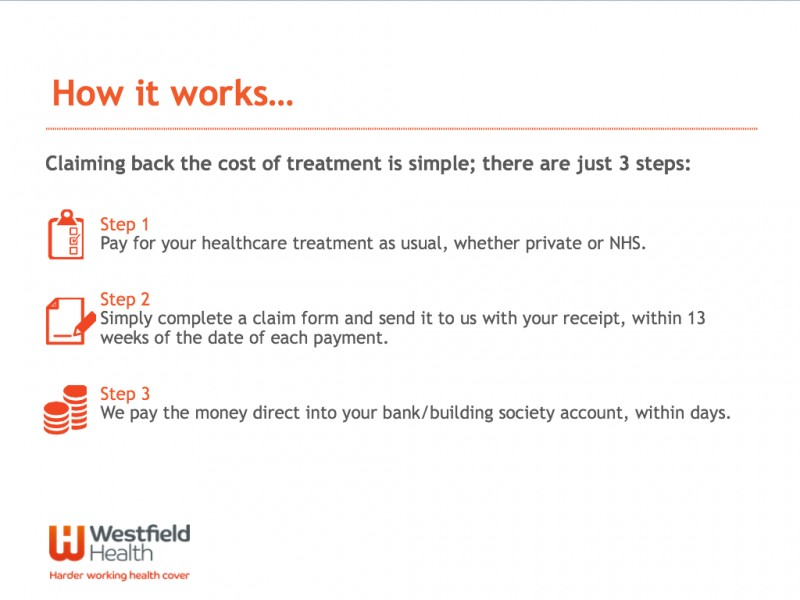 Westfield Health Gallery Image 4