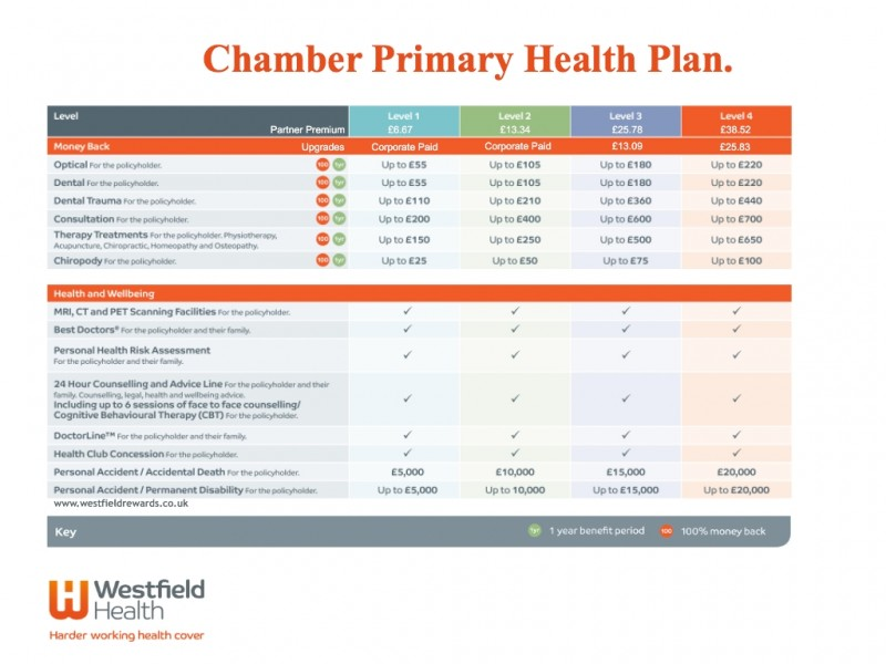 Westfield Health Gallery Image 5