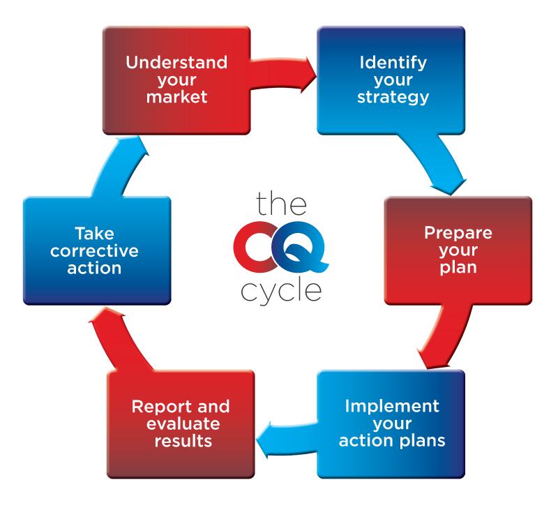 CQ Strategic Marketing Ltd Gallery Image 2